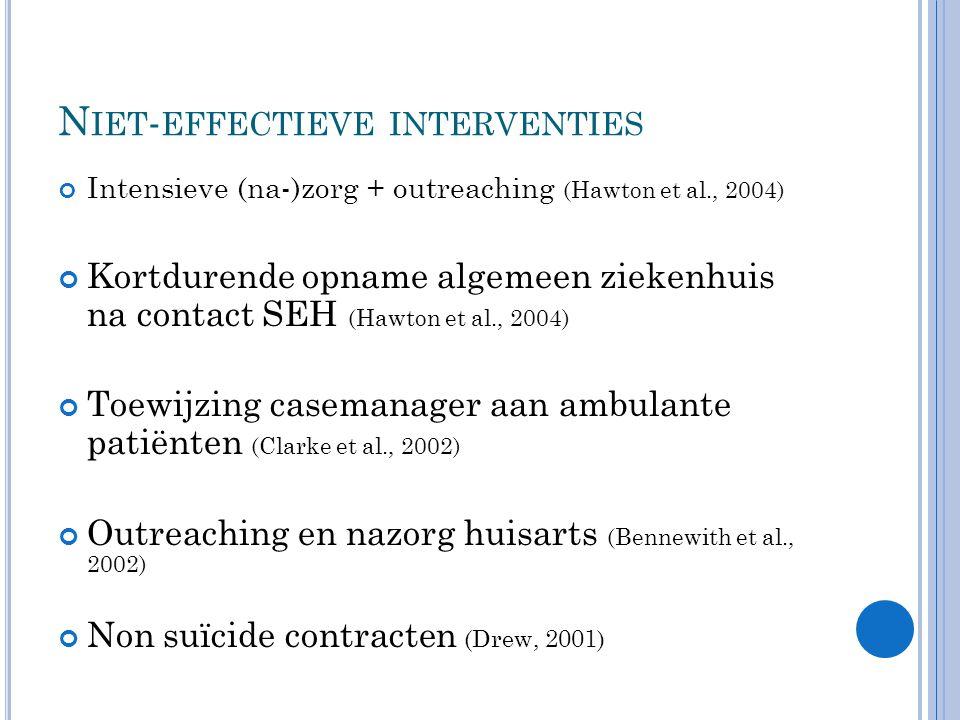 N IET - EFFECTIEVE INTERVENTIES Intensieve (na-)zorg + outreaching (Hawton et al., 2004) Kortdurende opname algemeen ziekenhuis na contact SEH (Hawton et al., 2004) Toewijzing casemanager aan ambulante patiënten (Clarke et al., 2002) Outreaching en nazorg huisarts (Bennewith et al., 2002) Non suïcide contracten (Drew, 2001)
