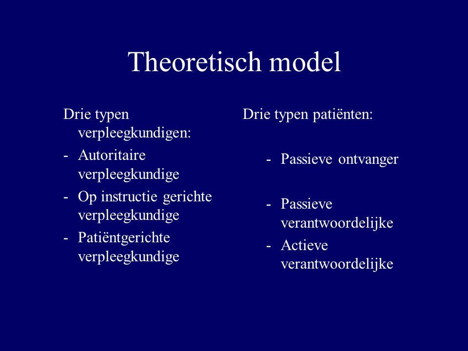 Theoretisch model Drie typen verpleegkundigen: -Autoritaire verpleegkundige -Op instructie gerichte verpleegkundige -Patiëntgerichte verpleegkundige D