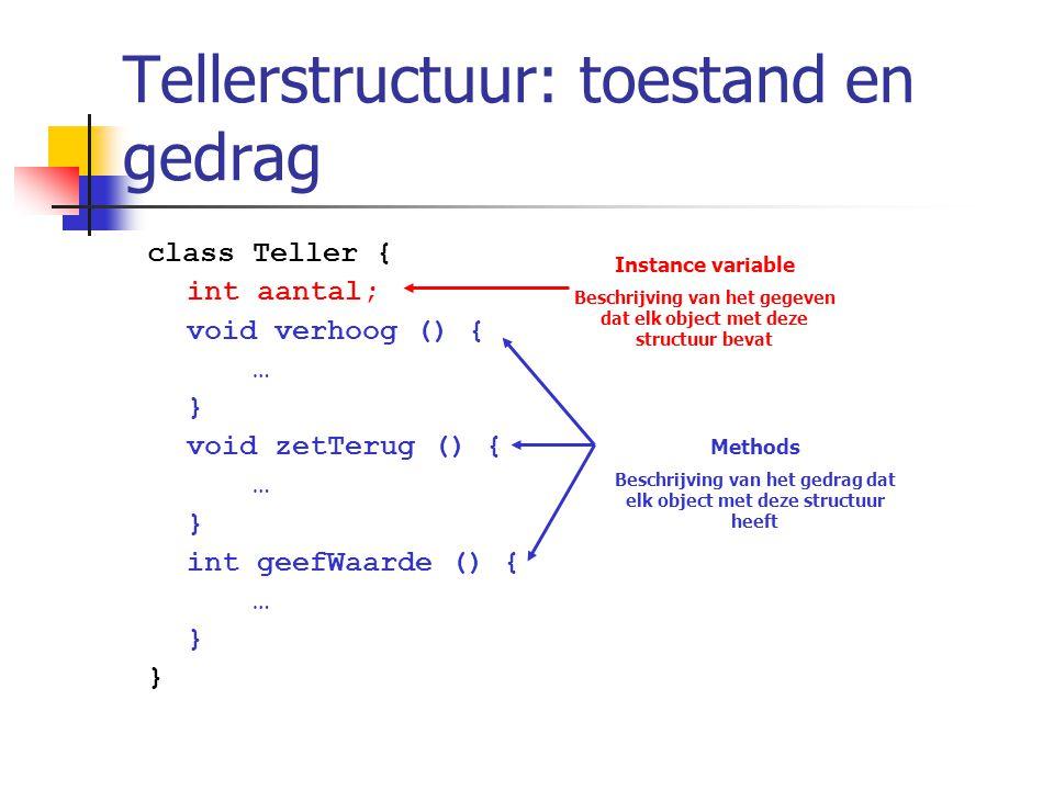 Tellerstructuur: toestand en gedrag class Teller { int aantal; void verhoog () { … } void zetTerug () { … } int geefWaarde () { … } Instance variable
