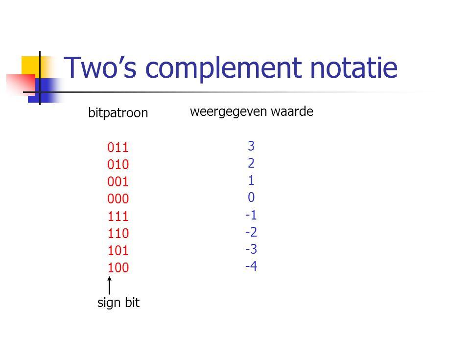 Two's complement notatie bitpatroon 011 010 001 000 111 110 101 100 sign bit weergegeven waarde 3 2 1 0 -2 -3 -4