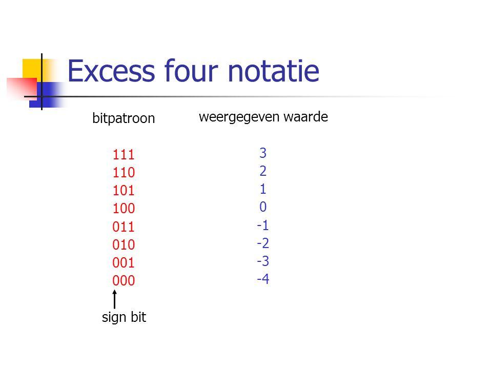 Excess four notatie bitpatroon 111 110 101 100 011 010 001 000 sign bit weergegeven waarde 3 2 1 0 -2 -3 -4