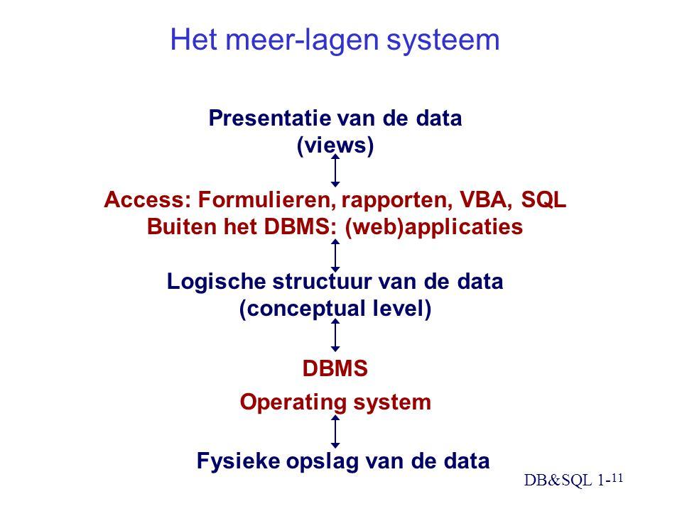 DB&SQL 1- 11 Het meer-lagen systeem Presentatie van de data (views) Access: Formulieren, rapporten, VBA, SQL Buiten het DBMS: (web)applicaties Logische structuur van de data (conceptual level) DBMS Operating system Fysieke opslag van de data