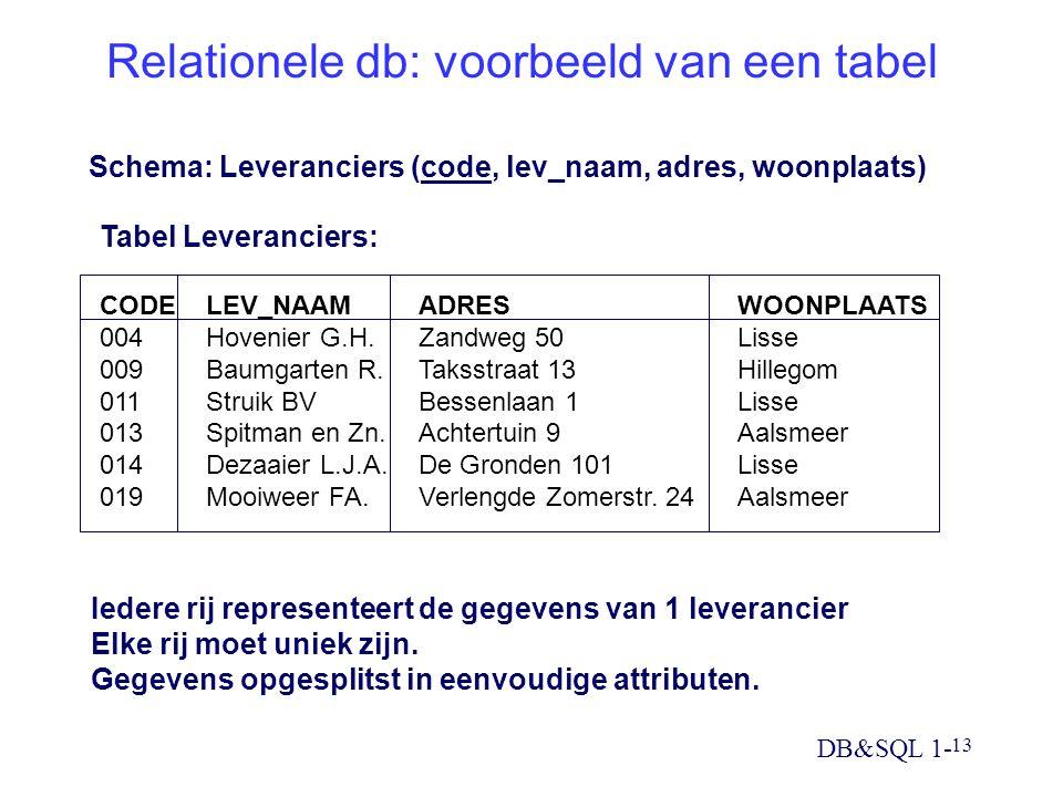 DB&SQL 1- 13 Relationele db: voorbeeld van een tabel CODELEV_NAAMADRESWOONPLAATS 004Hovenier G.H.Zandweg 50Lisse 009Baumgarten R.Taksstraat 13Hillegom 011Struik BVBessenlaan 1Lisse 013Spitman en Zn.Achtertuin 9Aalsmeer 014Dezaaier L.J.A.De Gronden 101Lisse 019Mooiweer FA.Verlengde Zomerstr.