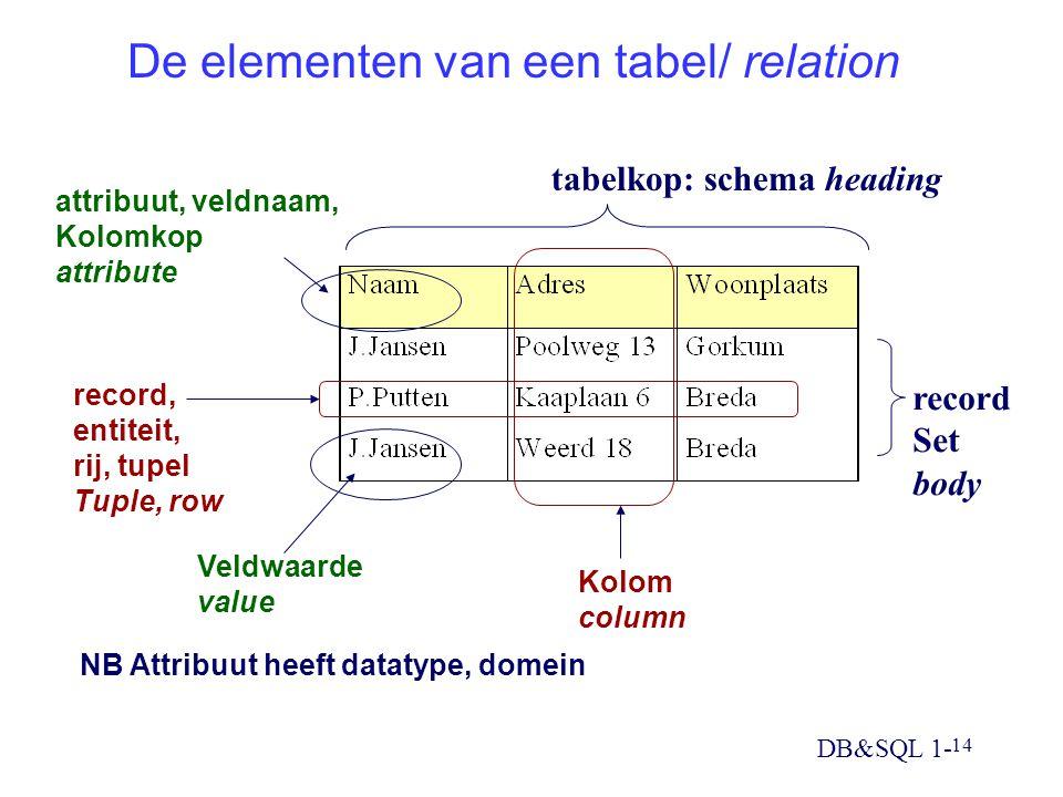 DB&SQL 1- 14 De elementen van een tabel/ relation record, entiteit, rij, tupel Tuple, row Kolom column Veldwaarde value attribuut, veldnaam, Kolomkop attribute tabelkop: schema heading record Set body NB Attribuut heeft datatype, domein