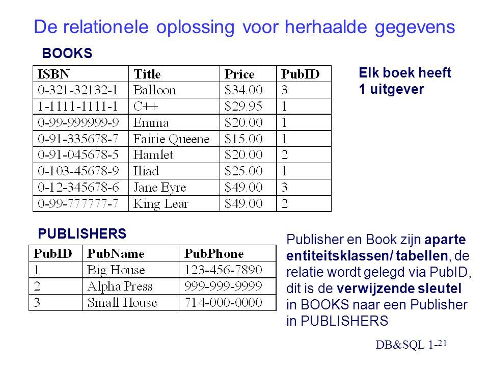 DB&SQL 1- 21 De relationele oplossing voor herhaalde gegevens BOOKS PUBLISHERS Publisher en Book zijn aparte entiteitsklassen/ tabellen, de relatie wordt gelegd via PubID, dit is de verwijzende sleutel in BOOKS naar een Publisher in PUBLISHERS Elk boek heeft 1 uitgever