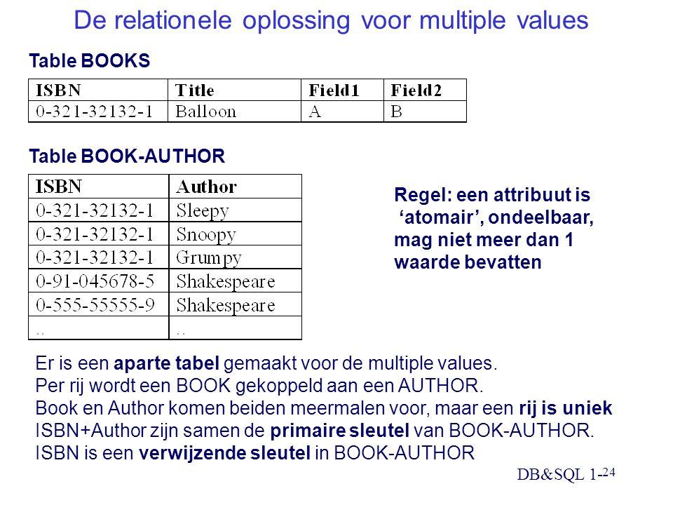 DB&SQL 1- 24 De relationele oplossing voor multiple values Er is een aparte tabel gemaakt voor de multiple values. Per rij wordt een BOOK gekoppeld aa