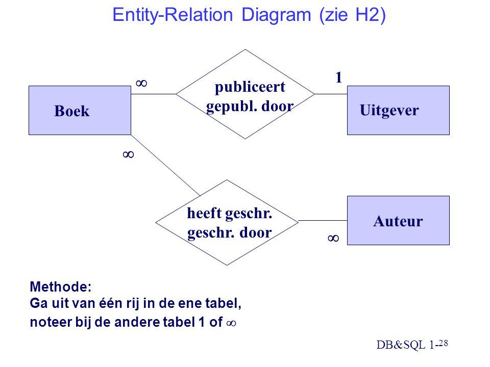 DB&SQL 1- 28 Entity-Relation Diagram (zie H2) Auteur Boek Uitgever publiceert gepubl. door heeft geschr. geschr. door   1  Methode: Ga uit van één