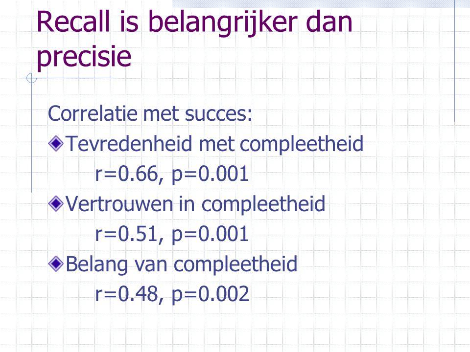 Recall is belangrijker dan precisie Correlatie met succes: Tevredenheid met compleetheid r=0.66, p=0.001 Vertrouwen in compleetheid r=0.51, p=0.001 Be