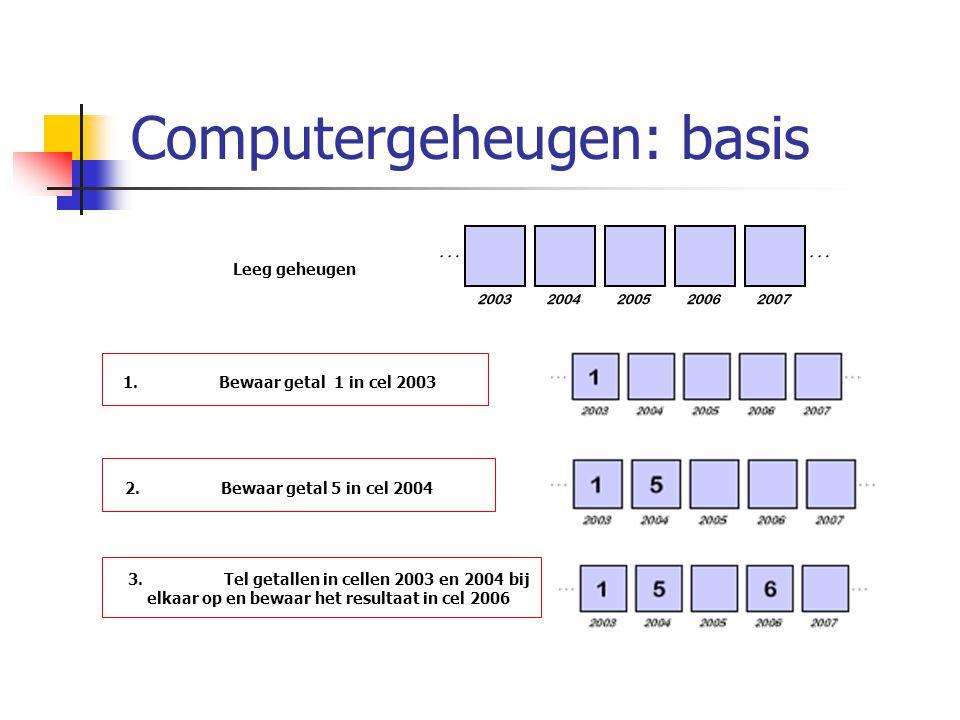Computergeheugen: basis Leeg geheugen 1.Bewaar getal 1 in cel 2003 2.Bewaar getal 5 in cel 2004 3.Tel getallen in cellen 2003 en 2004 bij elkaar op en