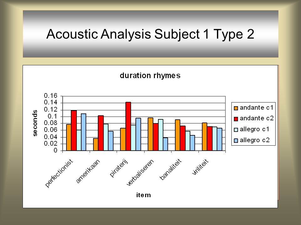 Acoustic Analysis AndanteAllegro / = main stress, \ = secondary stress Intensity is not reliable as a correlate