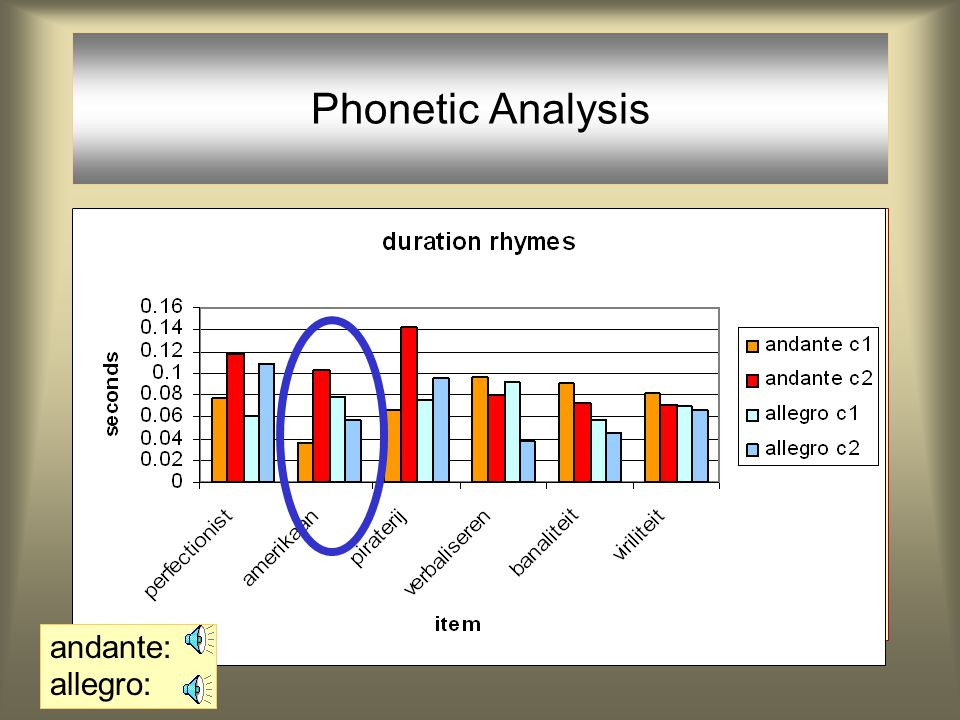 Phonetic Analysis Andante: 3 out of 6: O-O corr >> *Clash Allegro: 4 out of 6: *Clash >> O-O corr