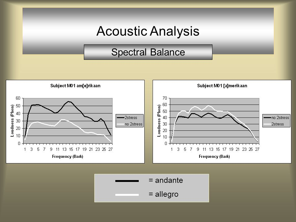 Acoustic Analysis Spectral Balance studietoel[a]ge (Andante)studietoel[a]ge (Allegro) (from a pre-study by the authors) (both syllable b)