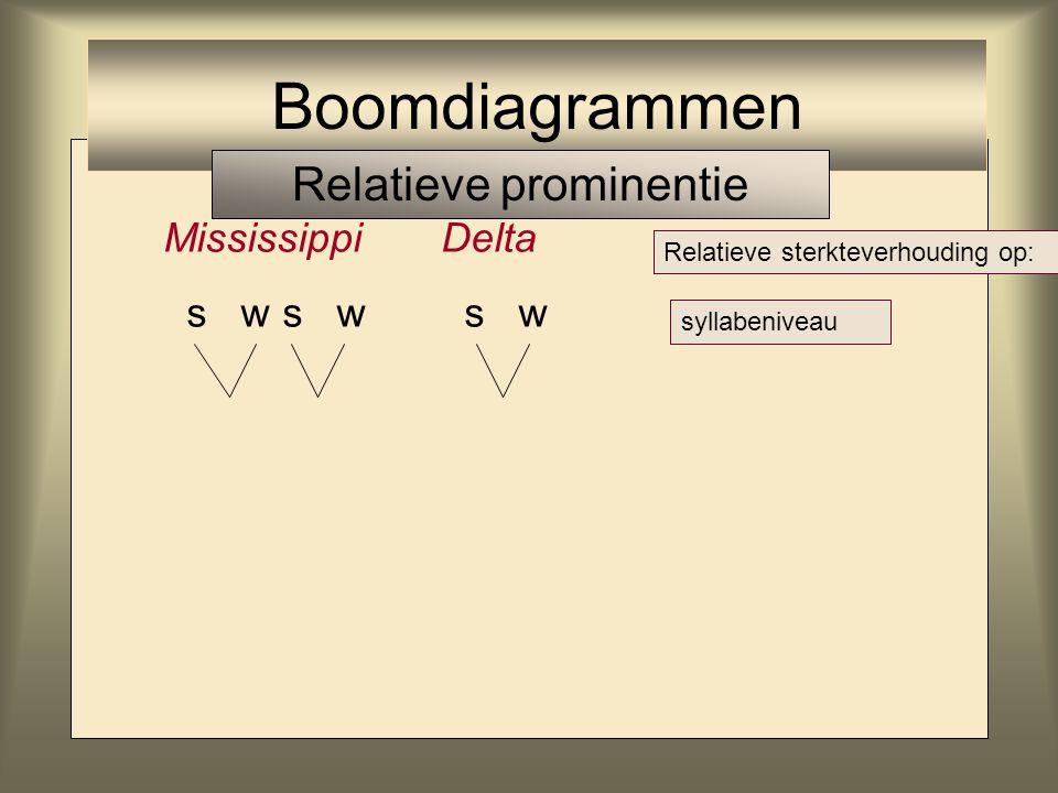 MississippiDelta s w s w s w Relatieve sterkteverhouding op: syllabeniveau Boomdiagrammen Relatieve prominentie