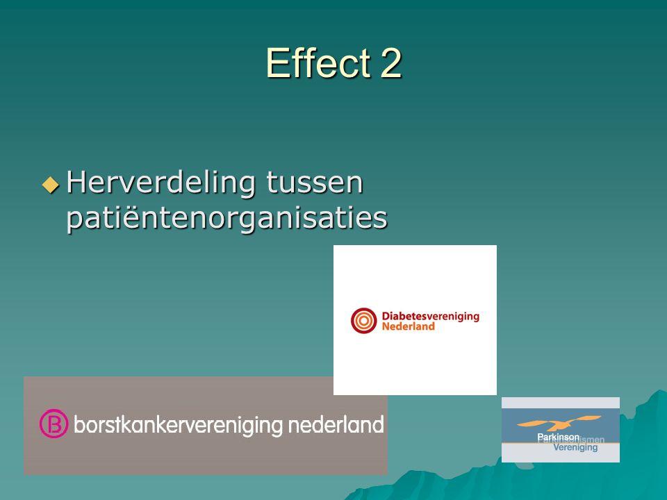 Effect 2  Herverdeling tussen patiëntenorganisaties