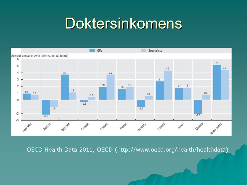 Doktersinkomens  239.763/170.427 euro per jaar  259.131 euro per jaar (gedaald tot 211.451 per jaar) Bron: Commissie Meurs, Gezond belonen, 2012