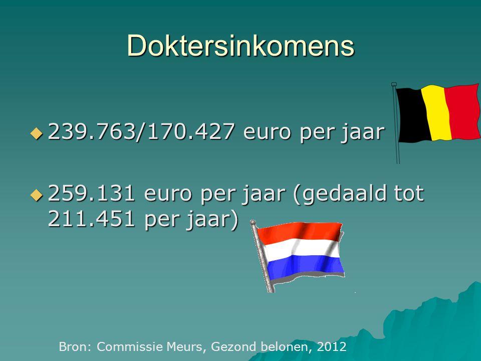 Tevredenheid  Belgen over zorg: 97%  Zorg beter dan elders: 65 %  Nederlanders over zorg: 91 %  Zorg beter dan elders: 48 % Brancherapport NVZ, Eurobarometer