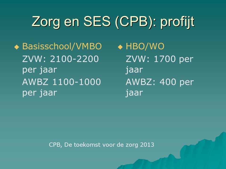 Zorg en SES (CPB): profijt   Basisschool/VMBO ZVW: 2100-2200 per jaar AWBZ 1100-1000 per jaar   HBO/WO ZVW: 1700 per jaar AWBZ: 400 per jaar CPB, De toekomst voor de zorg 2013