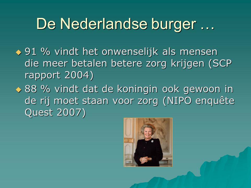 De Nederlandse burger …  91 % vindt het onwenselijk als mensen die meer betalen betere zorg krijgen (SCP rapport 2004)  88 % vindt dat de koningin o
