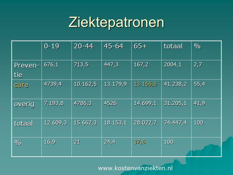 Ziektepatronen 0-1920-4445-6465+totaal% Preven-tie676,1713,5447,3167,22004,12,7 cure4739,410.162,513.179,913.156,541.238,255,4 overig7.193,84786,3452614.699,131.205,141,9 totaal12.609,315.662,318.153,128.022,774.447,4100 %16,92124,437,6100 www.kostenvanziekten.nl