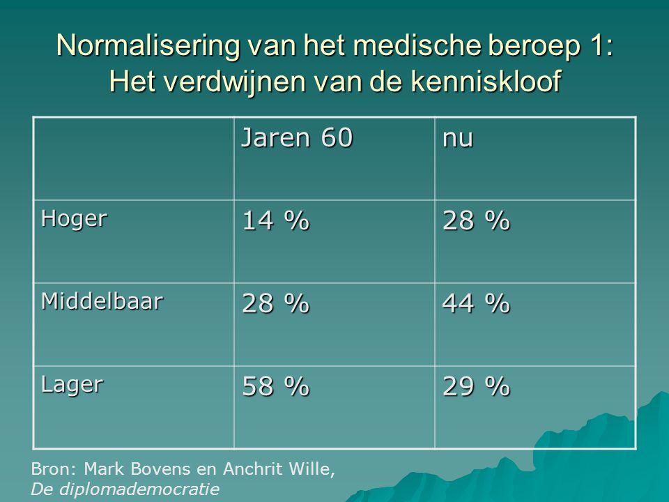 Normalisering van het medische beroep 1: Het verdwijnen van de kenniskloof Jaren 60 nu Hoger 14 % 28 % Middelbaar 44 % Lager 58 % 29 % Bron: Mark Bove