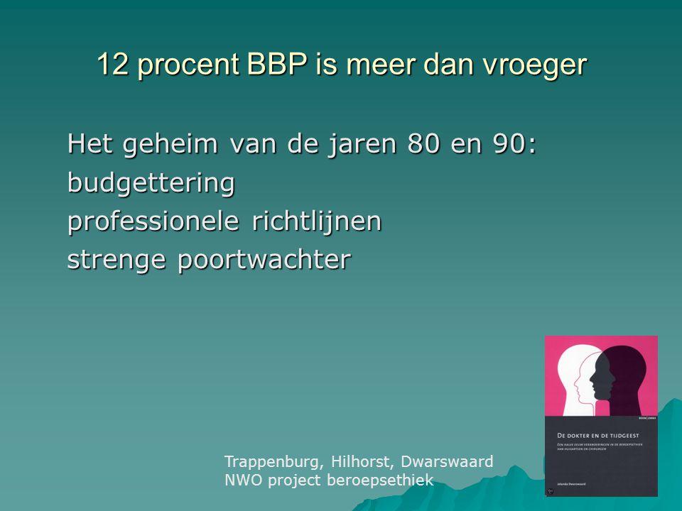 12 procent BBP is meer dan vroeger Het geheim van de jaren 80 en 90: budgettering professionele richtlijnen strenge poortwachter Trappenburg, Hilhorst, Dwarswaard NWO project beroepsethiek