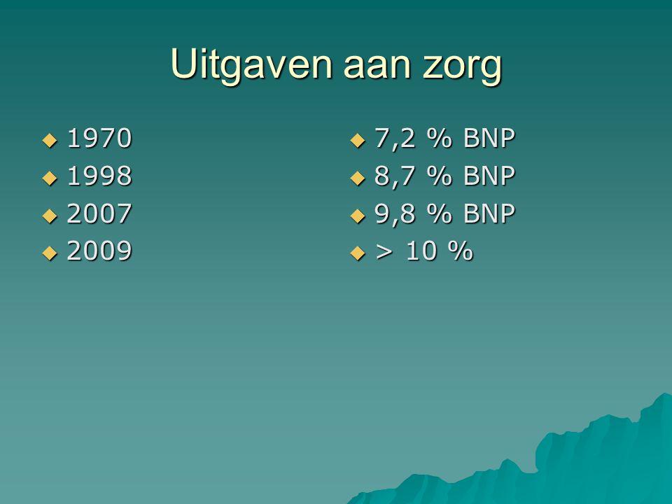 Uitgaven aan zorg  1970  1998  2007  2009  7,2 % BNP  8,7 % BNP  9,8 % BNP  > 10 %