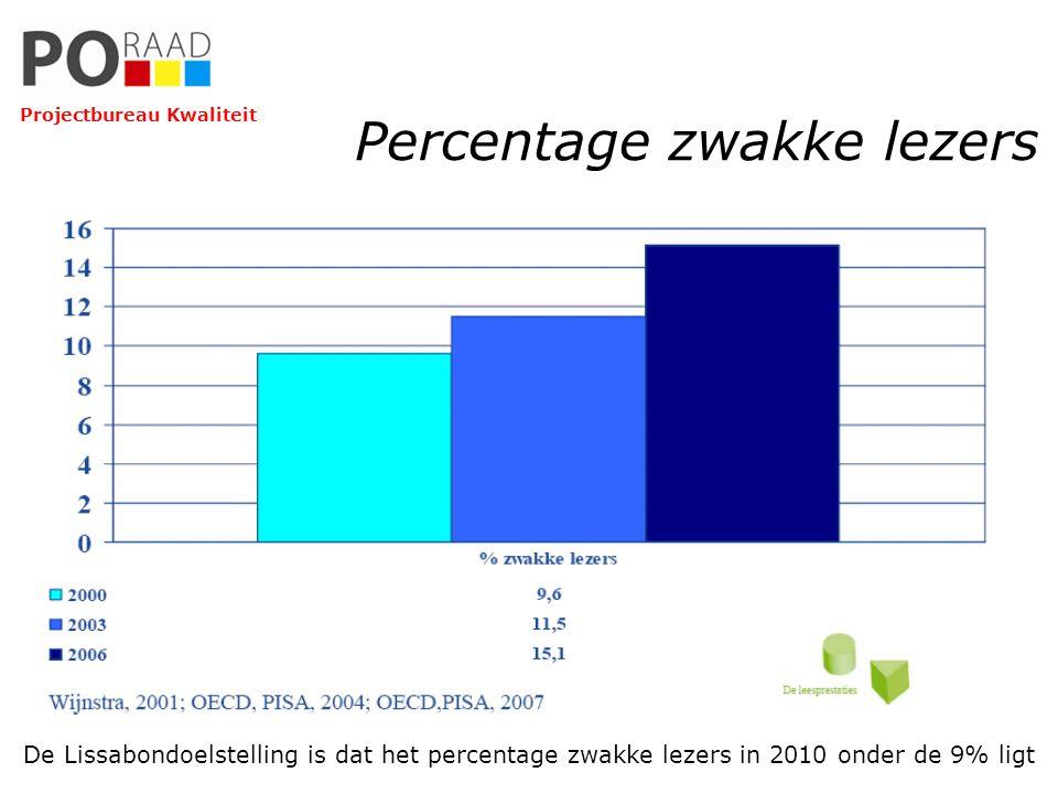 Percentage zwakke lezers De Lissabondoelstelling is dat het percentage zwakke lezers in 2010 onder de 9% ligt Projectbureau Kwaliteit