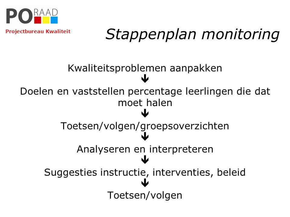 Stappenplan monitoring Kwaliteitsproblemen aanpakken  Doelen en vaststellen percentage leerlingen die dat moet halen  Toetsen/volgen/groepsoverzicht