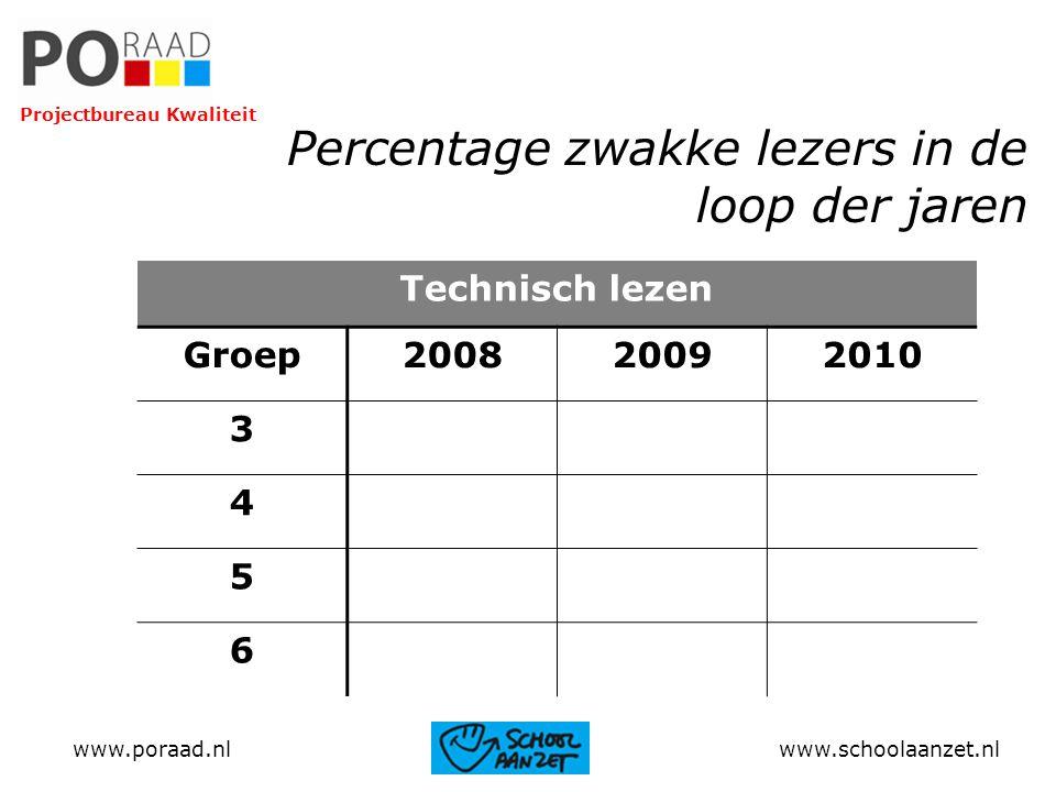 Percentage zwakke lezers in de loop der jaren Technisch lezen Groep200820092010 3 4 5 6 www.poraad.nl www.schoolaanzet.nl Projectbureau Kwaliteit