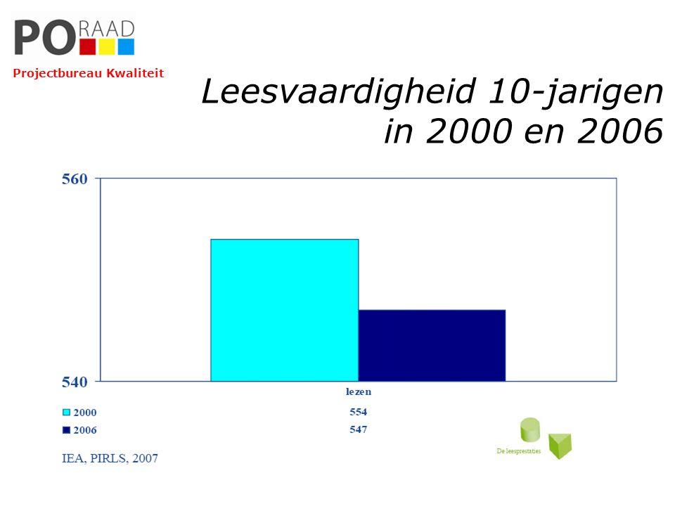 Leesvaardigheid 10-jarigen in 2000 en 2006 Projectbureau Kwaliteit