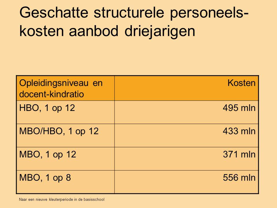 Naar een nieuwe kleuterperiode in de basisschool Geschatte structurele personeels- kosten aanbod driejarigen M24 Opleidingsniveau en docent-kindratio