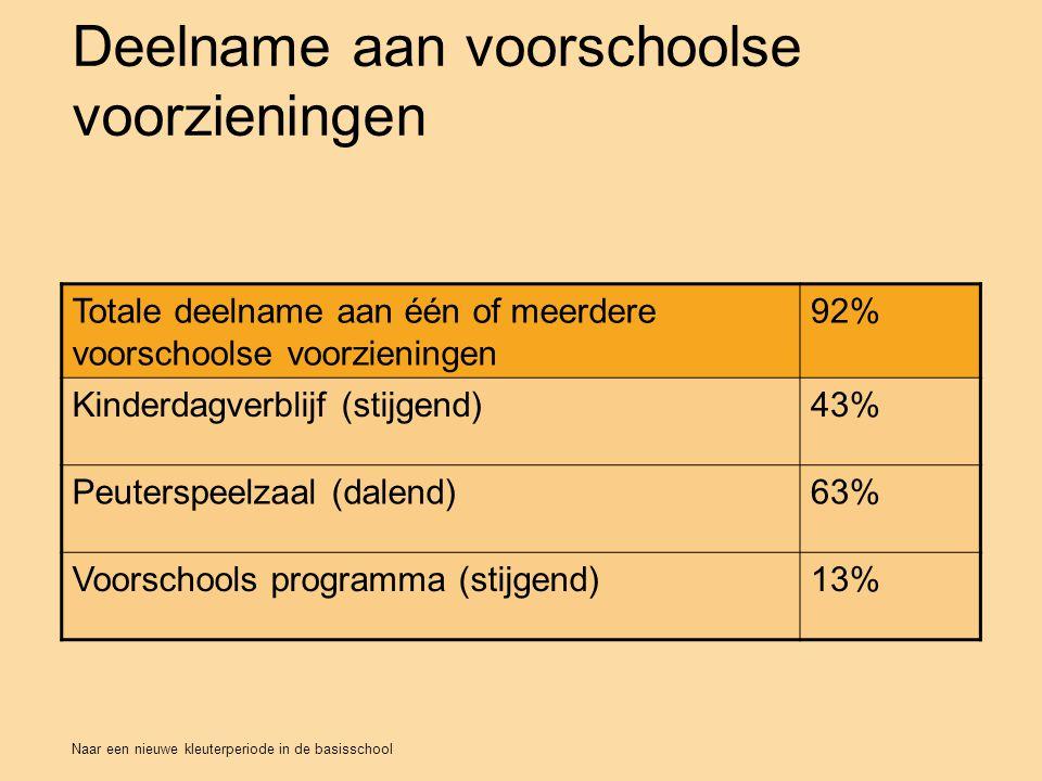Naar een nieuwe kleuterperiode in de basisschool Deelname aan voorschoolse voorzieningen M24 Totale deelname aan één of meerdere voorschoolse voorzieningen 92% Kinderdagverblijf (stijgend)43% Peuterspeelzaal (dalend)63% Voorschools programma (stijgend)13%
