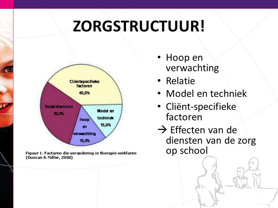ZORGSTRUCTUUR! Hoop en verwachting Relatie Model en techniek Cliënt-specifieke factoren  Effecten van de diensten van de zorg op school