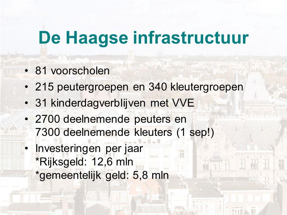 De Haagse infrastructuur 81 voorscholen 215 peutergroepen en 340 kleutergroepen 31 kinderdagverblijven met VVE 2700 deelnemende peuters en 7300 deelne