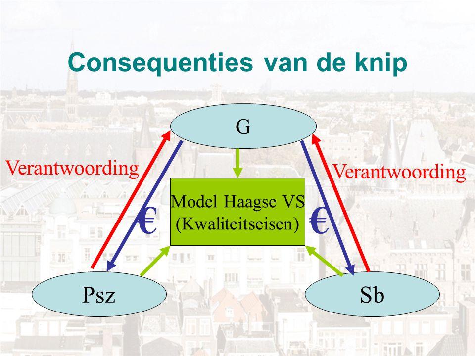 Consequenties van de knip G PszSb Model Haagse VS (Kwaliteitseisen) €€ Verantwoording