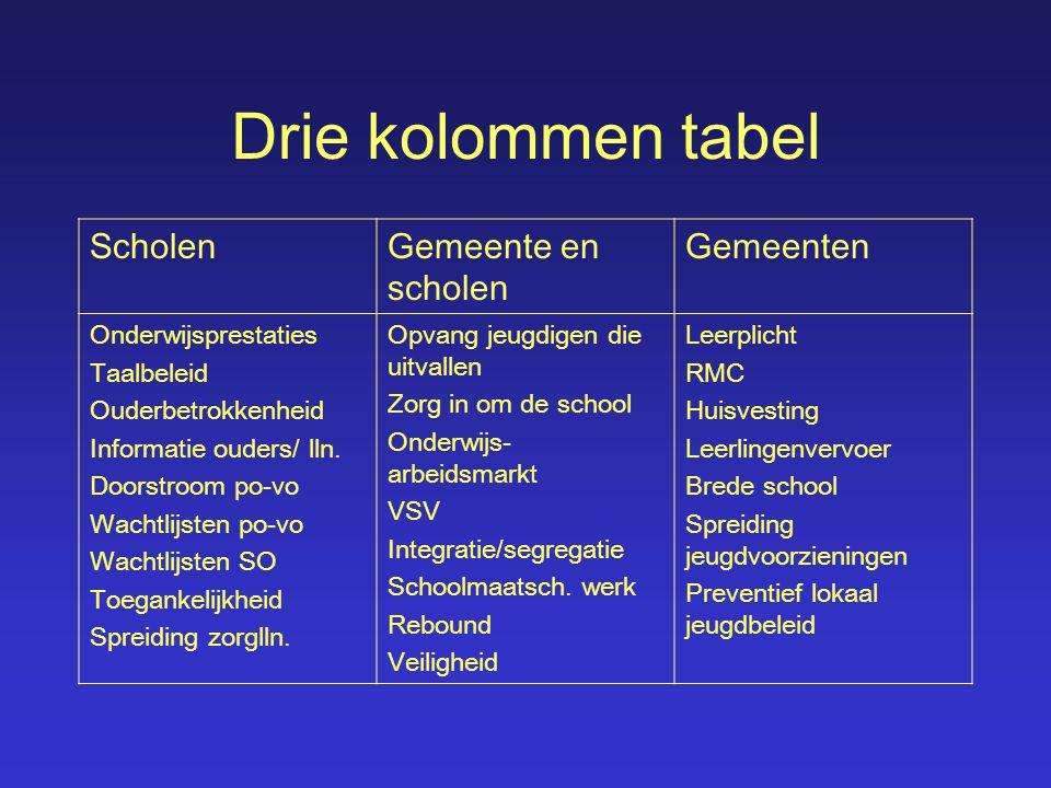 Drie kolommen tabel ScholenGemeente en scholen Gemeenten Onderwijsprestaties Taalbeleid Ouderbetrokkenheid Informatie ouders/ lln. Doorstroom po-vo Wa