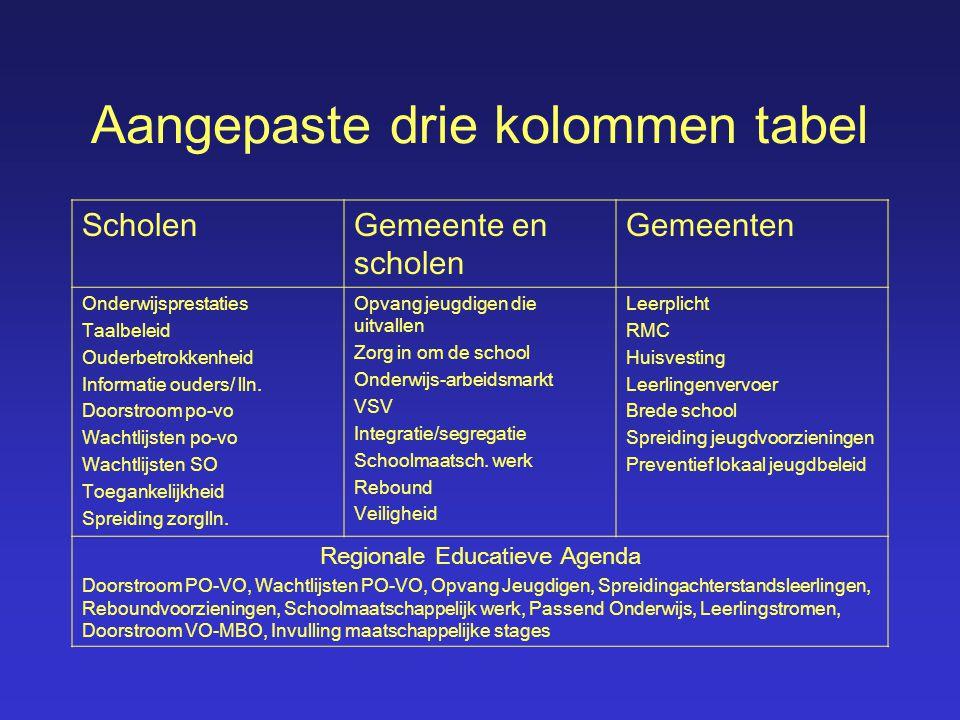 Aangepaste drie kolommen tabel ScholenGemeente en scholen Gemeenten Onderwijsprestaties Taalbeleid Ouderbetrokkenheid Informatie ouders/ lln. Doorstro