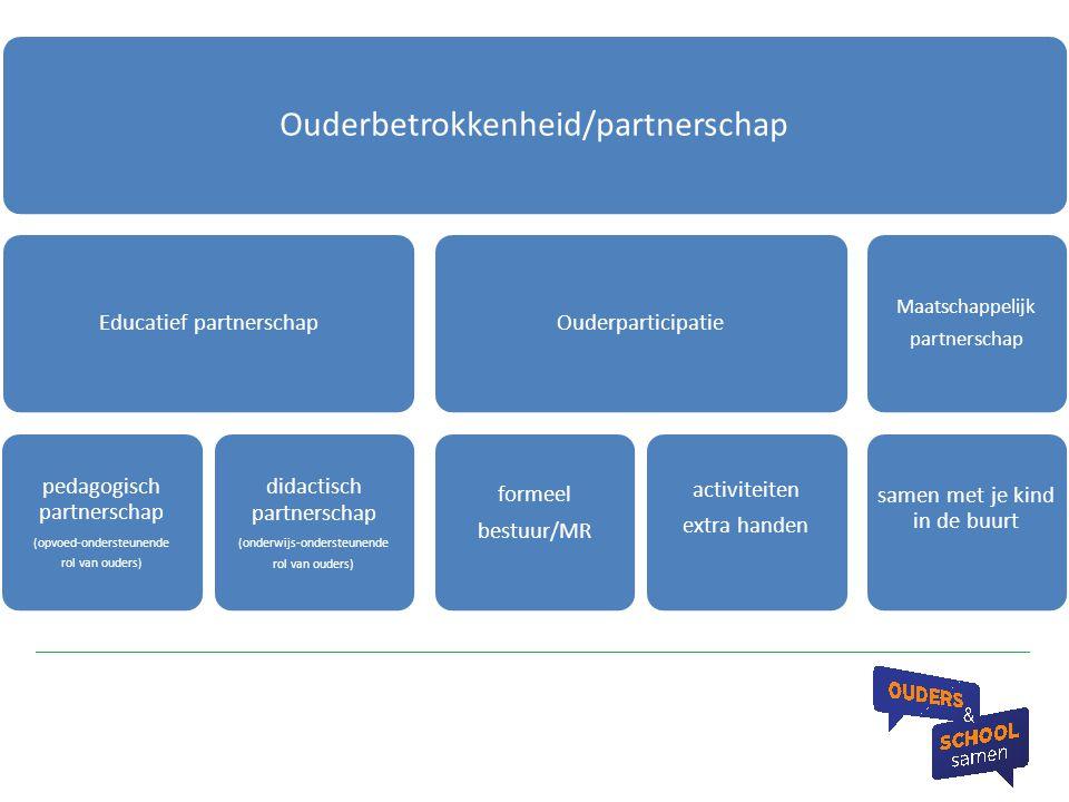 Ouderbetrokkenheid/partnerschap Maatschappelijk partnerschap samen met je kind in de buurt Ouderparticipatie activiteiten extra handen formeel bestuur
