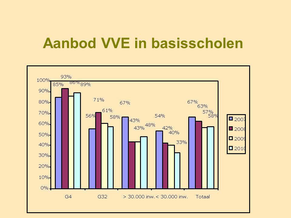 Aanbod VVE in basisscholen