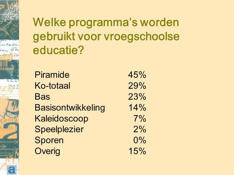 Welke programma's worden gebruikt voor vroegschoolse educatie.