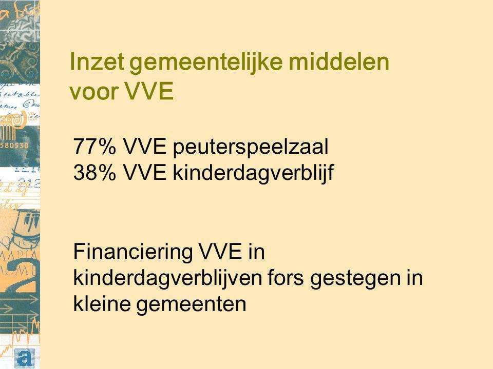 Inzet gemeentelijke middelen voor VVE 77% VVE peuterspeelzaal 38% VVE kinderdagverblijf Financiering VVE in kinderdagverblijven fors gestegen in kleine gemeenten
