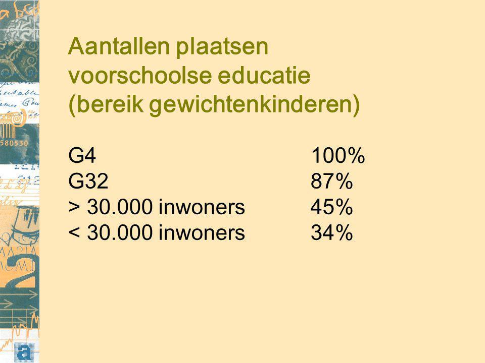 Aantallen plaatsen voorschoolse educatie (bereik gewichtenkinderen) G4100% G3287% > 30.000 inwoners45% < 30.000 inwoners34%