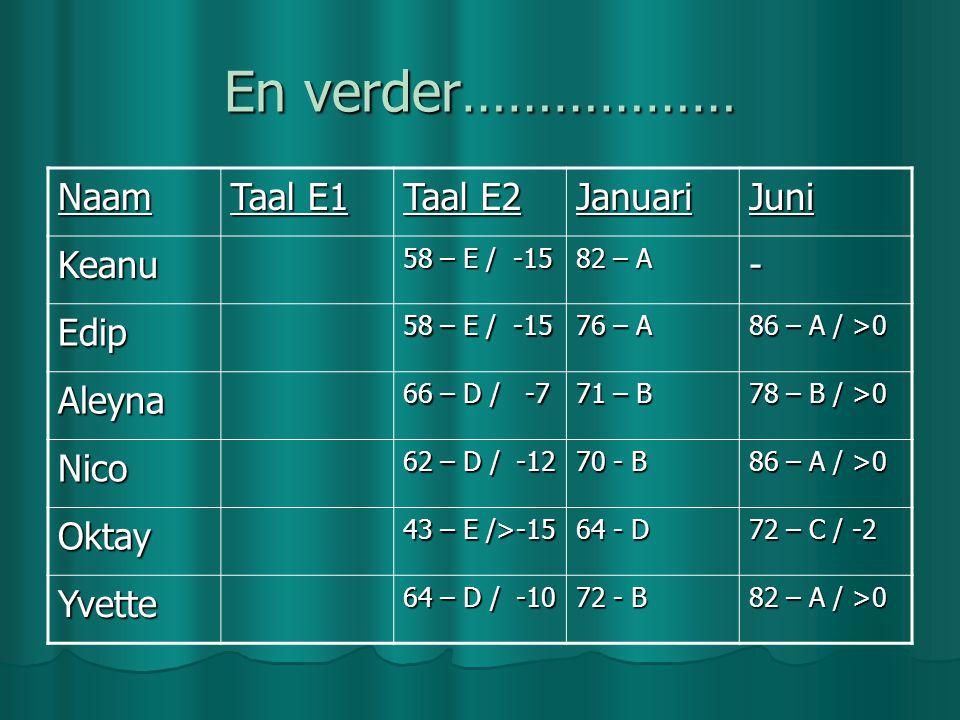 En verder……………… Naam Taal E1 Taal E2 JanuariJuni Keanu 58 – E / -15 82 – A - Edip 58 – E / -15 76 – A 86 – A / >0 Aleyna 66 – D / -7 71 – B 78 – B / >0 Nico 62 – D / -12 70 - B 86 – A / >0 Oktay 43 – E />-15 64 - D 72 – C / -2 Yvette 64 – D / -10 72 - B 82 – A / >0