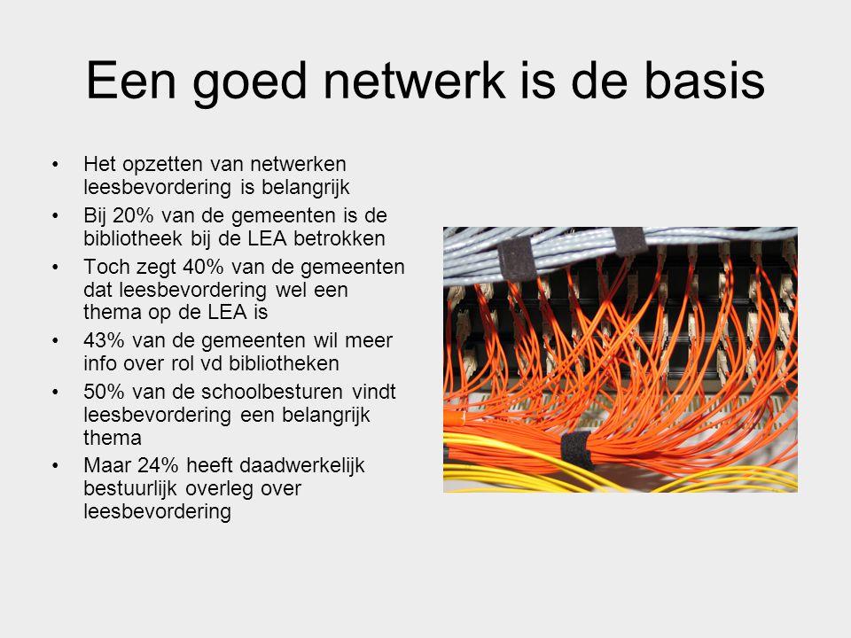 Een goed netwerk is de basis Het opzetten van netwerken leesbevordering is belangrijk Bij 20% van de gemeenten is de bibliotheek bij de LEA betrokken