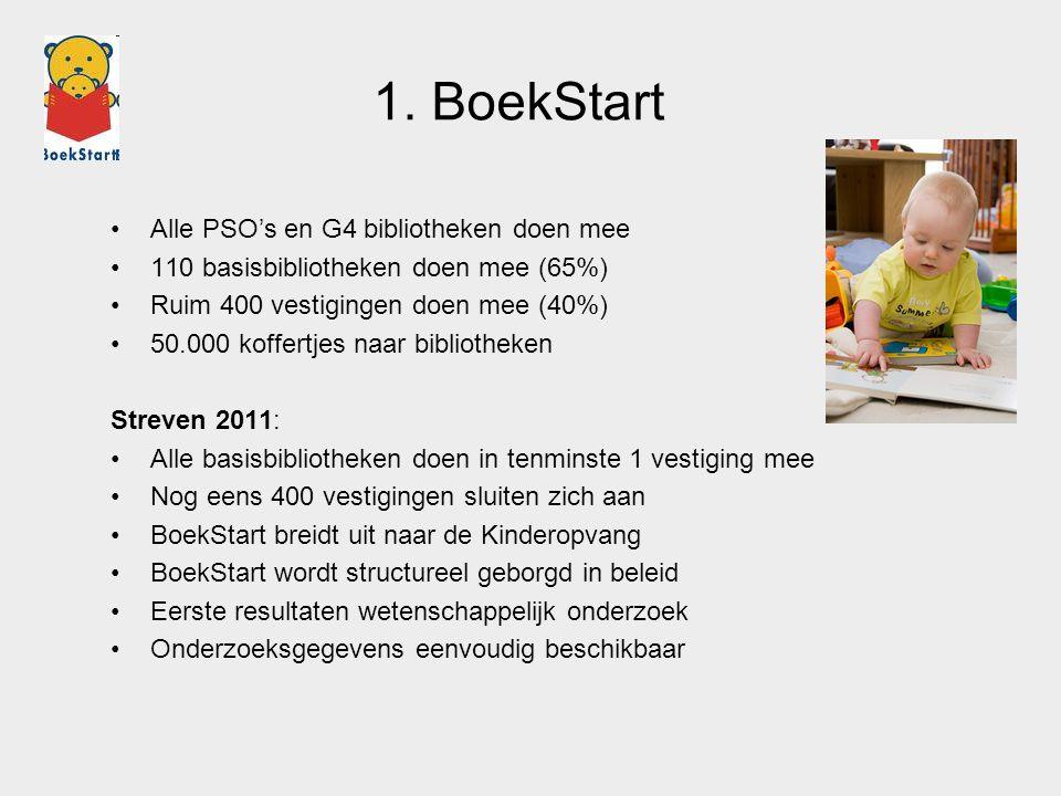 1. BoekStart Alle PSO's en G4 bibliotheken doen mee 110 basisbibliotheken doen mee (65%) Ruim 400 vestigingen doen mee (40%) 50.000 koffertjes naar bi
