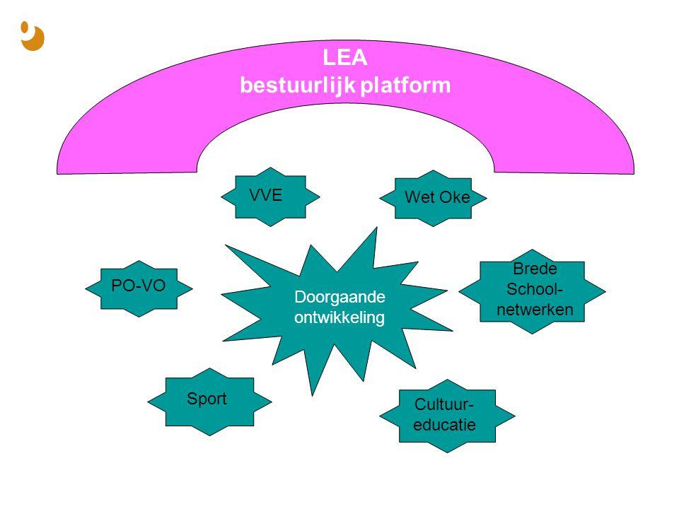 LEA bestuurlijk platform Doorgaande ontwikkeling VVE Wet Oke Brede School- netwerken PO-VO Sport Cultuur- educatie