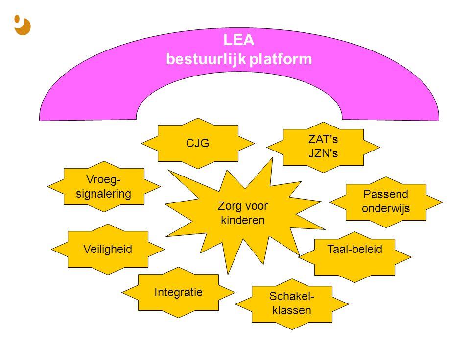 LEA bestuurlijk platform Zorg voor kinderen Vroeg- signalering Passend onderwijs Schakel- klassen Taal-beleidZAT s JZN s CJGVeiligheidIntegratie