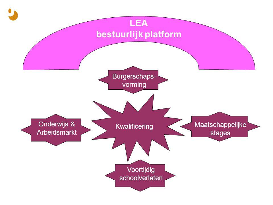 LEA bestuurlijk platform Kwalificering Onderwijs & Arbeidsmarkt Voortijdig schoolverlaten Maatschappelijke stages Burgerschaps- vorming