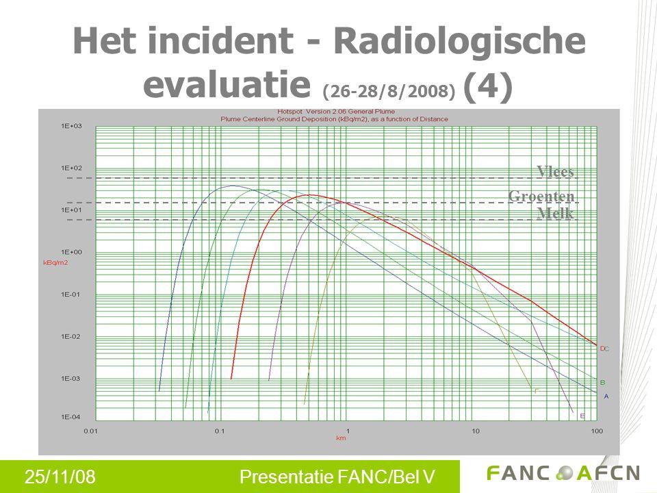 25/11/08 Presentatie FANC/Bel V Het incident - Radiologische evaluatie (26-28/8/2008) (4) Vlees Groenten Melk