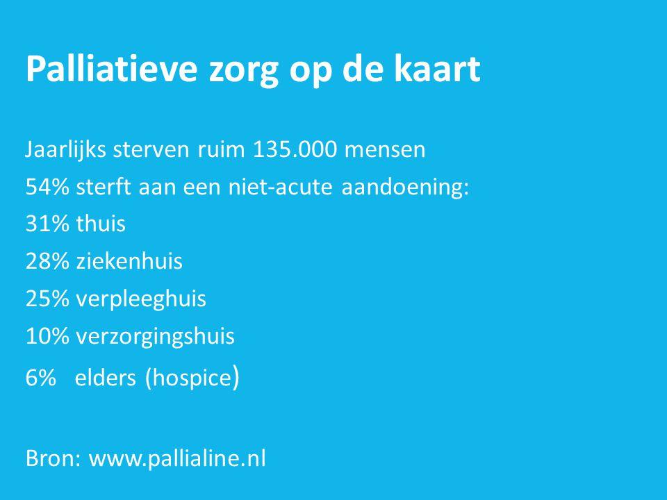 Palliatieve zorg op de kaart Jaarlijks sterven ruim 135.000 mensen 54% sterft aan een niet-acute aandoening: 31% thuis 28% ziekenhuis 25% verpleeghuis 10% verzorgingshuis 6% elders (hospice ) Bron: www.pallialine.nl